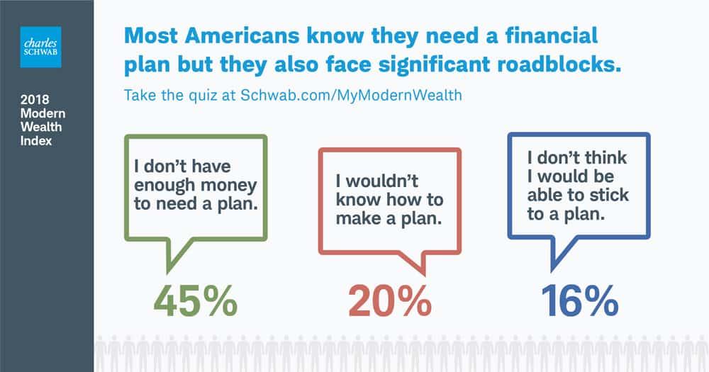 Roadblocks to financial planning