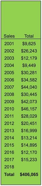 One reader's stats on eBay sales