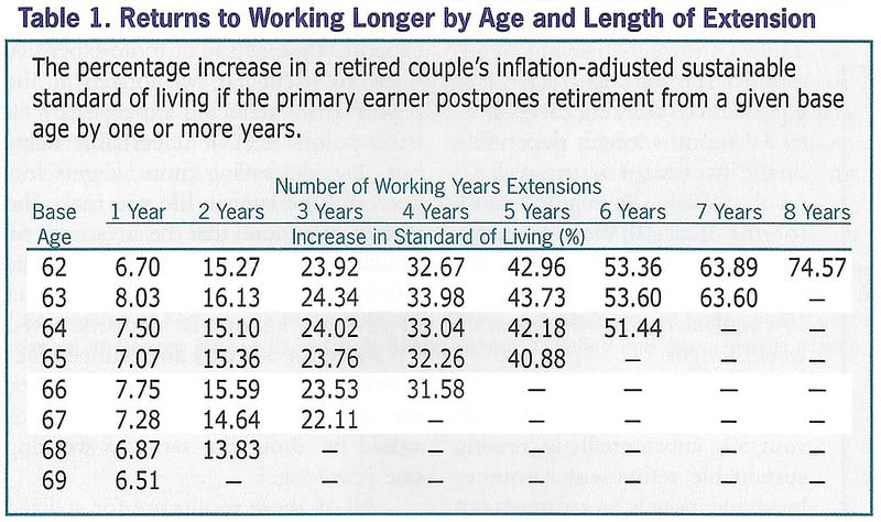 The Power of Working Longer
