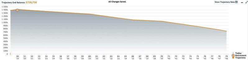 OnTrajectory graph