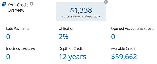 An overview of my credit score