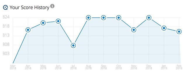 My credit score history