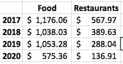 My food spending
