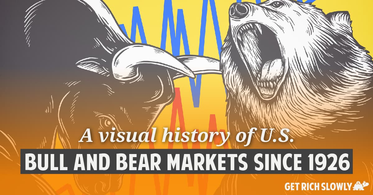 A visual history of U.S. bull and bear markets since 1926