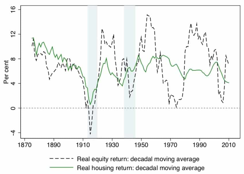 Equity returns vs. real-estate returns