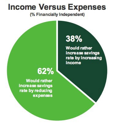 income vs. expenses in the FIRE community
