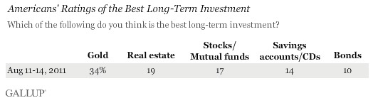 2011 survey about the best long-term investment