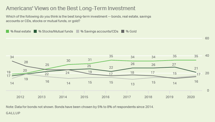 Americans' views on the best long-term investment