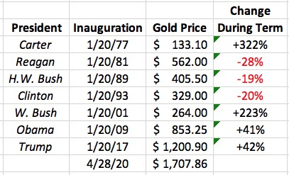 Gold price change during Presidential terms