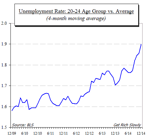 great recession relative unemployment a