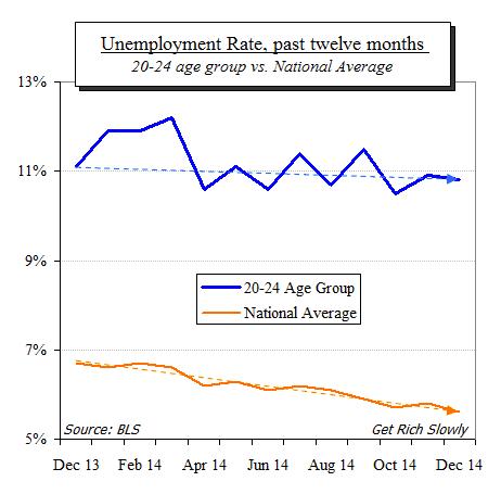 great recession unemployment