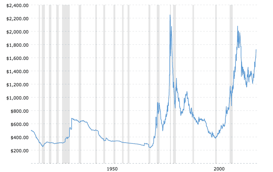 Historical gold prices, inflation adjusted