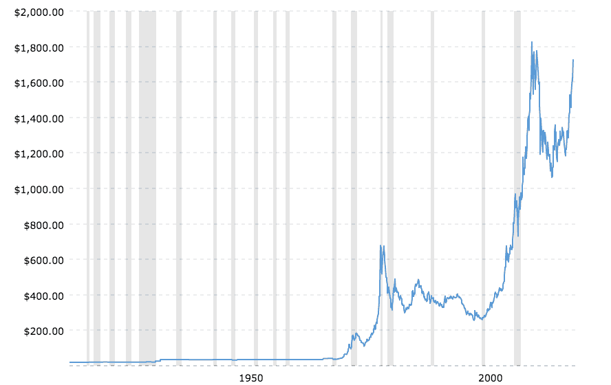 Historical gold prices, raw data