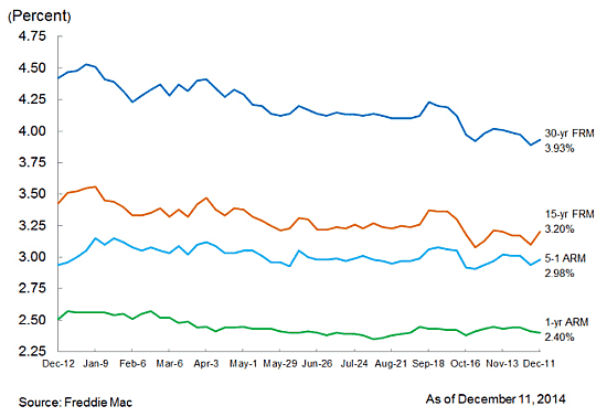 mortgage interest rates fmac