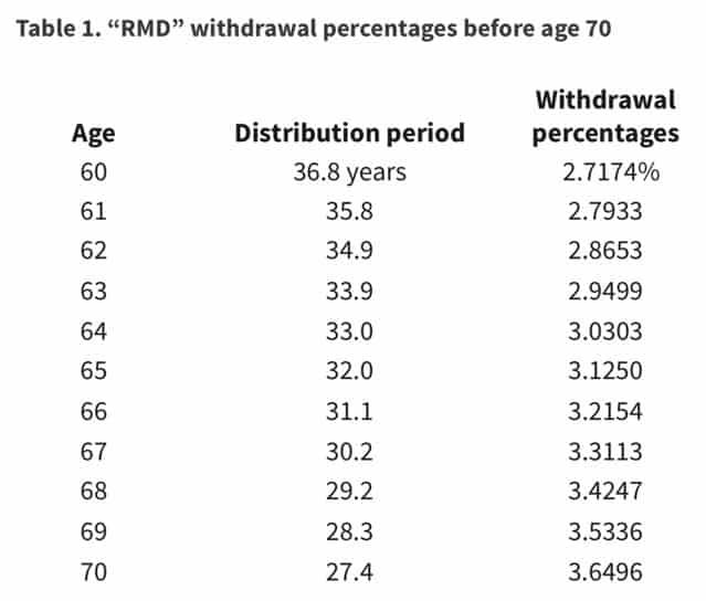RMD withdrawal percentages before 70