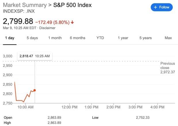 S&P 500 status